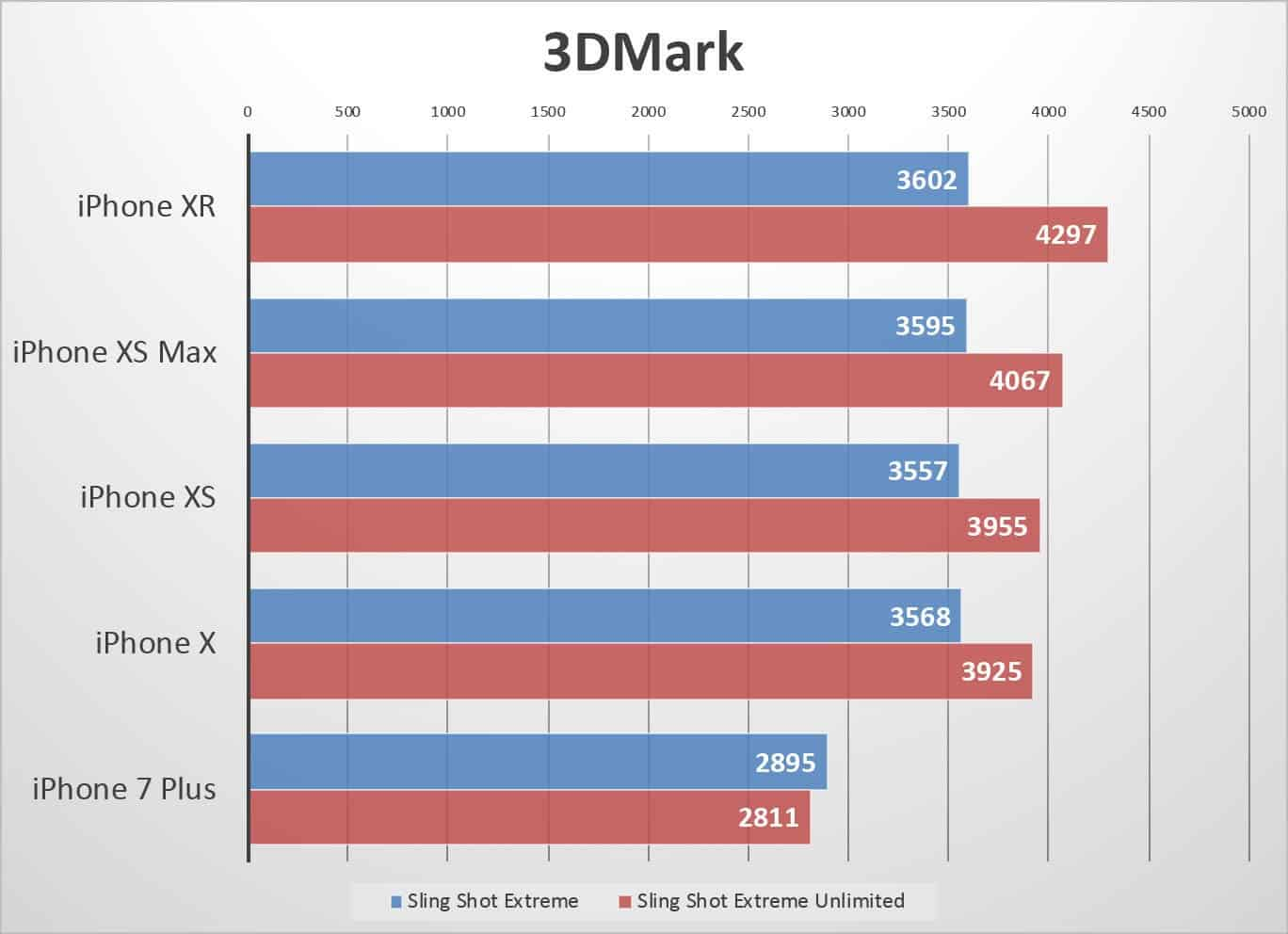 Performances de l'iPhone Xs et de l'iPhone Xr